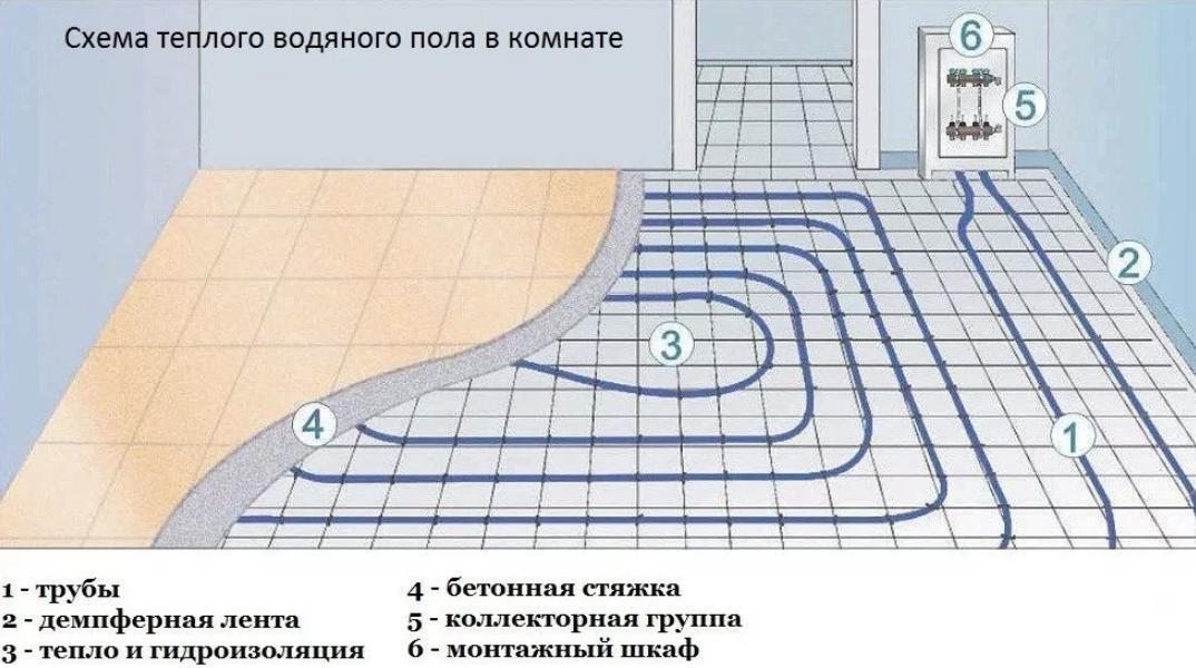 Схема теплого водяного пола в комнате