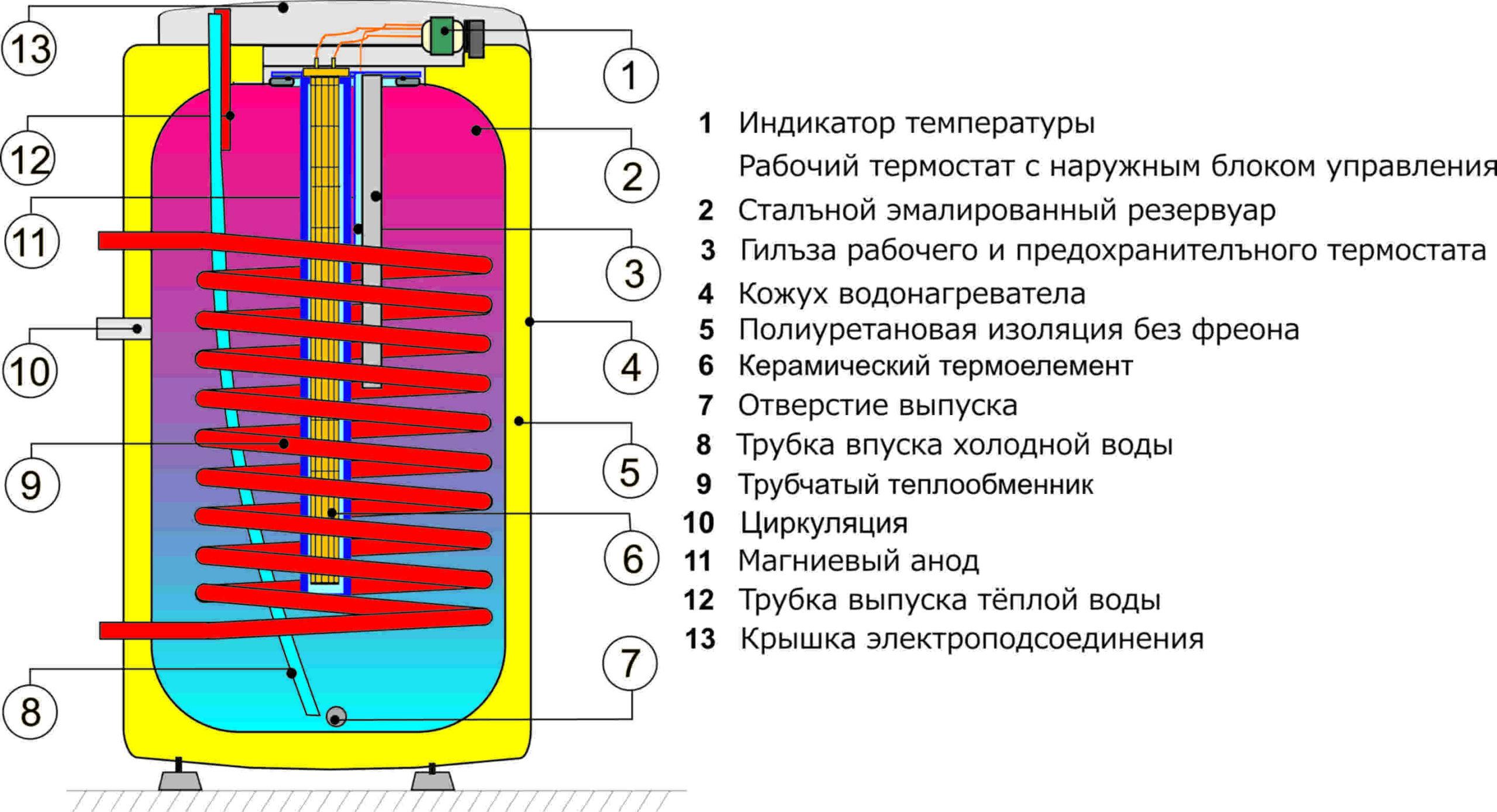 Комбинированная модель OKCE 100 NTR с керамическим ТЭНом (2,2kW)