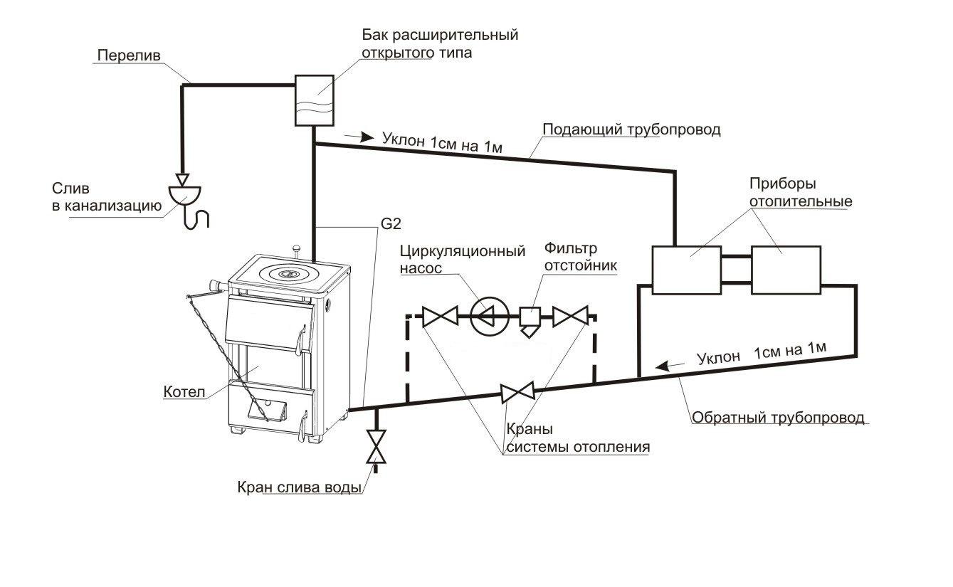 Открытая система отопления с насосом