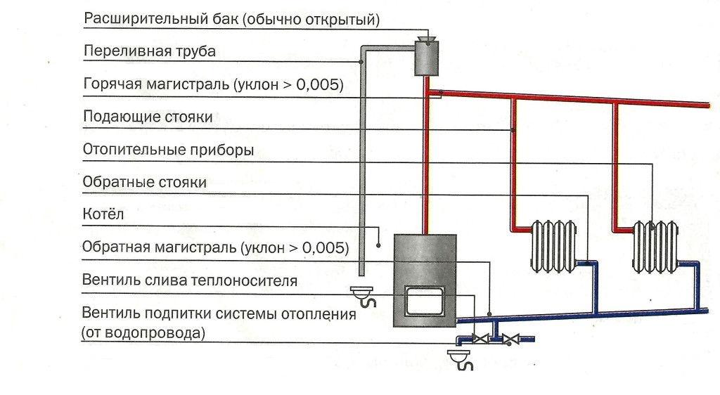 Открытая система отопления без насоса