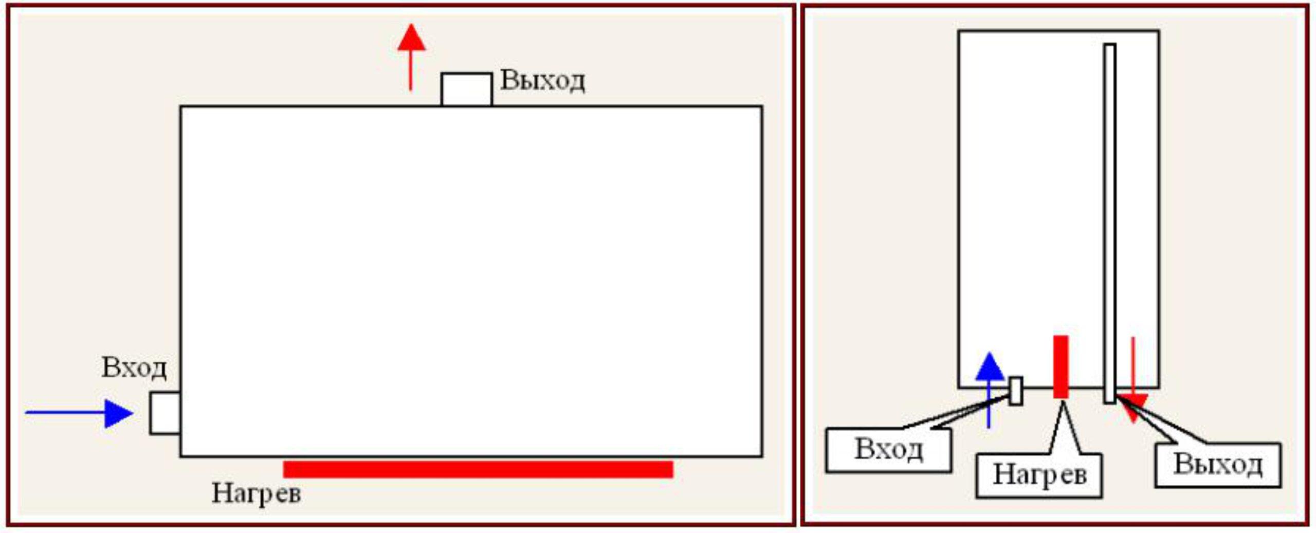 Работа системы отопления с бойлером