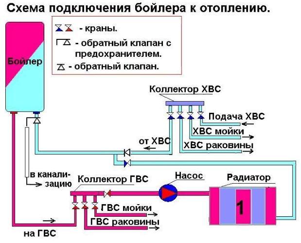 Схема подключения бойлера к отоплению