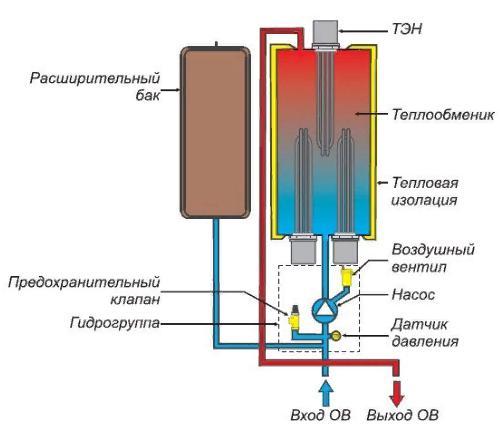 Монтаж электробойлера в систему отопления