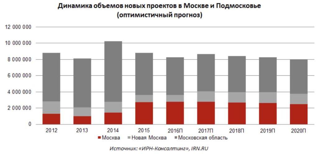 Динамика объемов новых проектов в Москве и Подмосковье