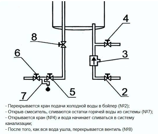 Схема: специальный сливной кран для опорожнения