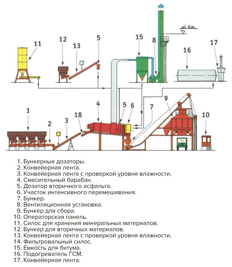 Оборудование для непрерывного производства асфальта
