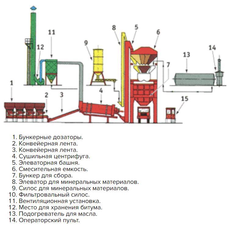 Оборудование для циклического производства асфальта