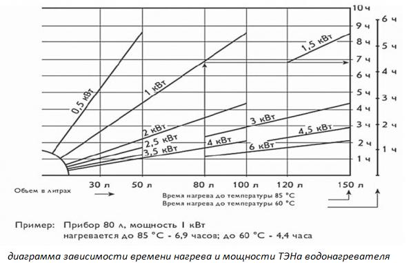 Диаграмма зависимости времени нагрева и мощности тэна
