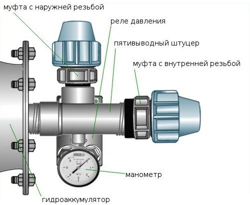 Элементы подключения гидроаккумулятора