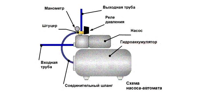 Гидроаккумулирующий бак