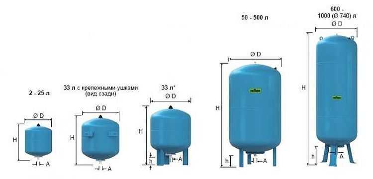 Гидроаккумуляторы разных объемов