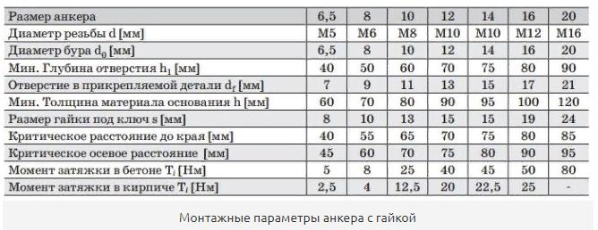 Монтажные параметры анкера с гайкой