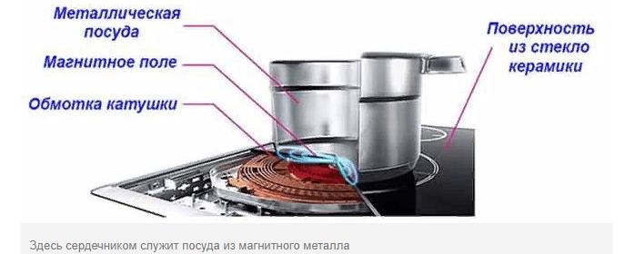 Нагреватель из индукционной плиты
