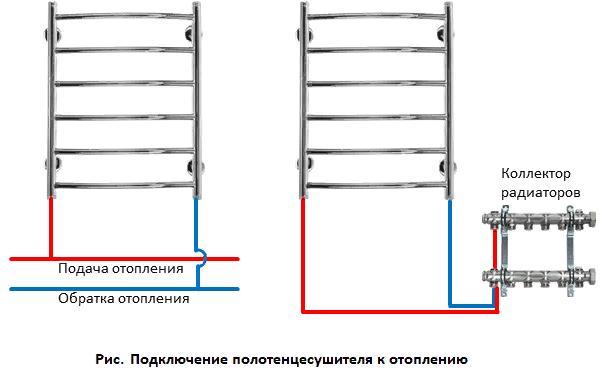 Подключение полотенцесушителя к отоплению