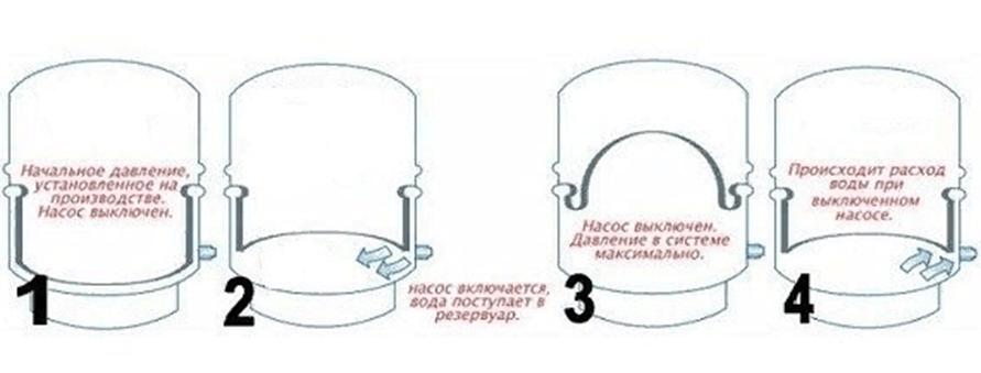 Принцип работы гидроаккумулирующего бака