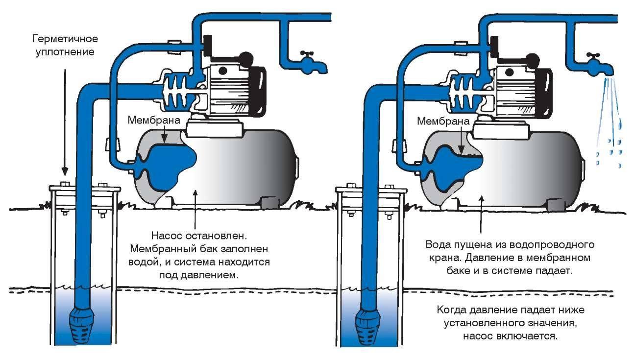 Работа гидроаккумуляторного мембранного бака