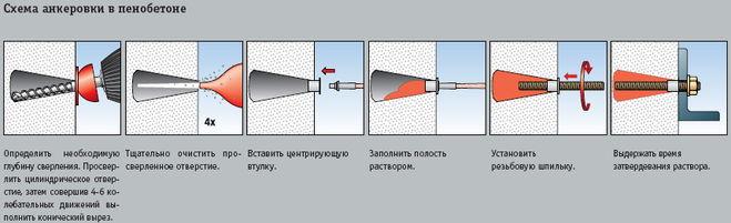 Схема анкеровки в пенобетоне