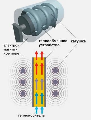 Схема нагрева