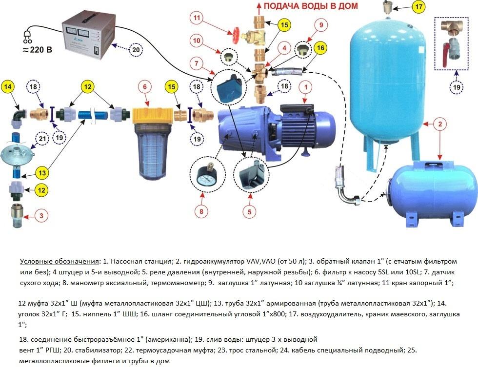 Схема обвязки гидроаккумулирующего бака