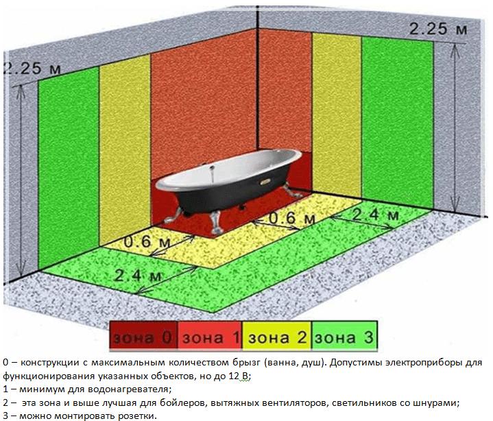 Схема расстояний для монтажа бойлера