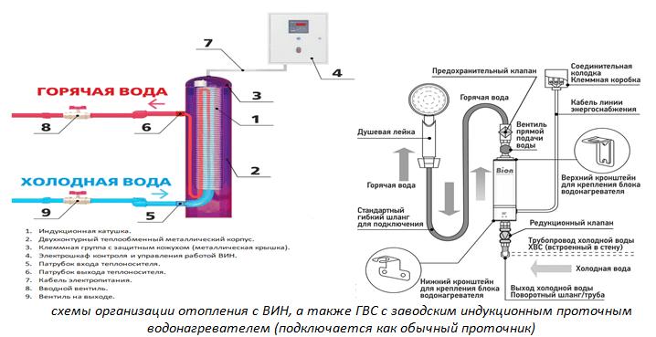 Схемы организации отопления