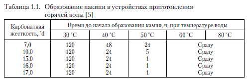 Таблица образования накипи