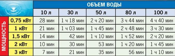 Таблица времени нагрева до 60 c