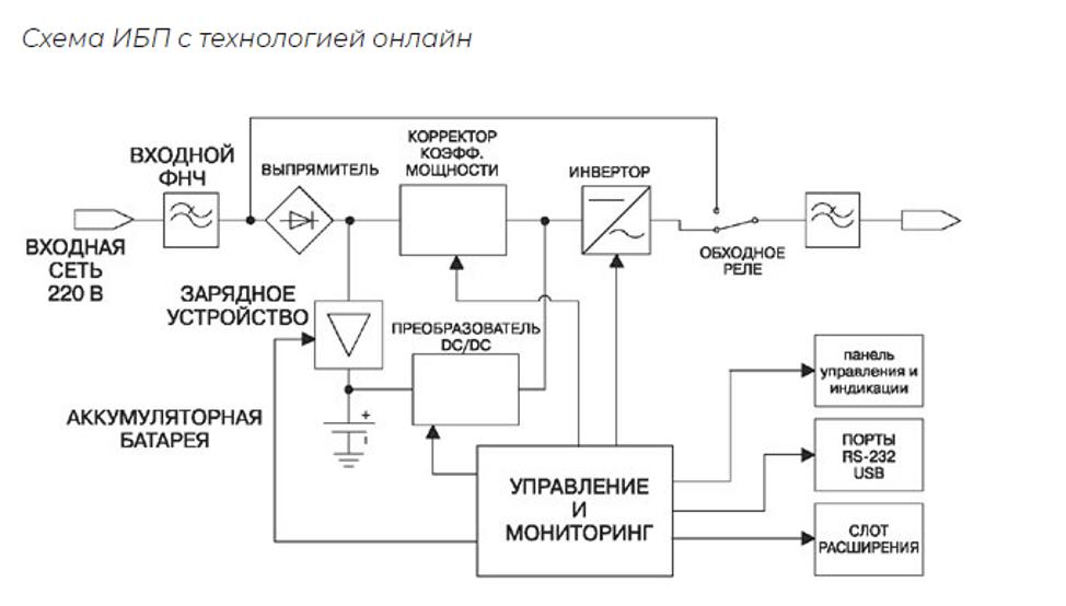 Схема ИБП с технологией онлайн