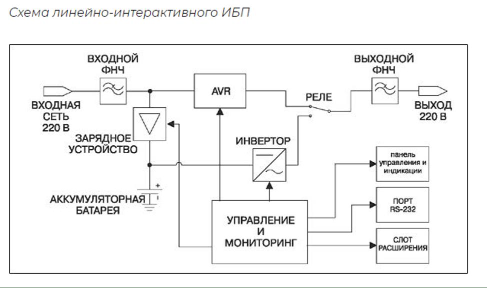 Схема линейно-интерактивного ИБП