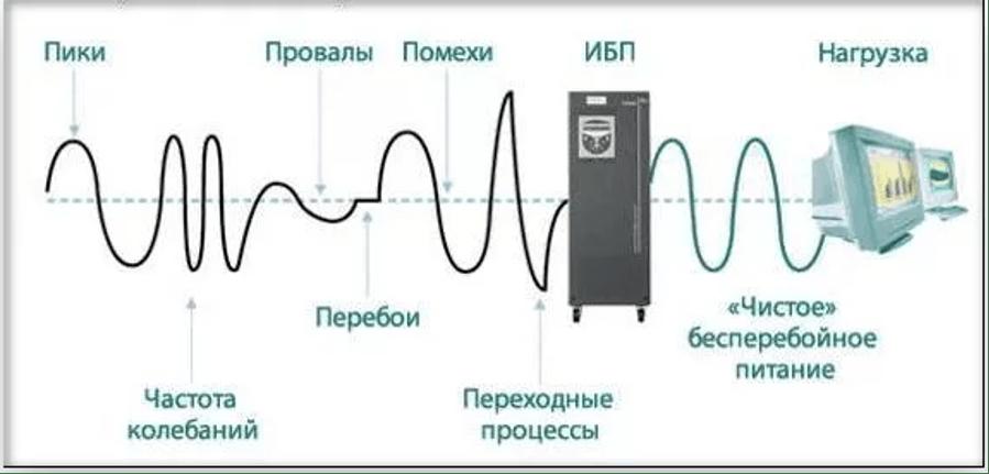 Входной сигнал